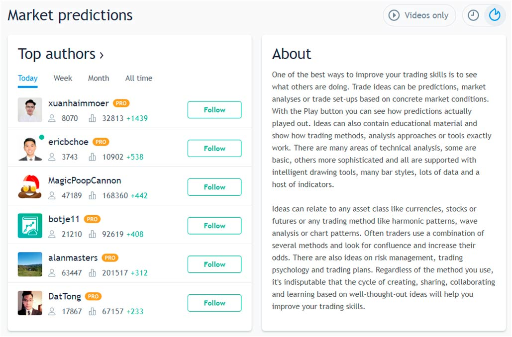 trader's publications of TradingView